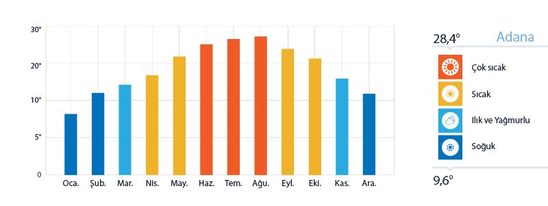 Adana Yıllık Sıcaklık Ortalamaları