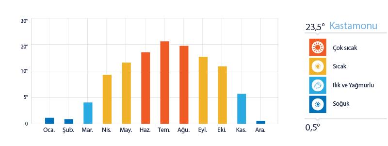 Kastamonu Yıllık Sıcaklık Ortalamaları