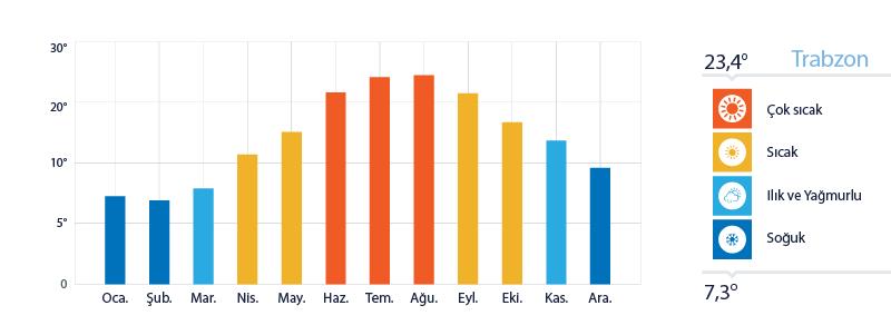 Trabzon Yıllık Sıcaklık Ortalamaları