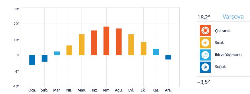 Varşova Yıllık Sıcaklık Ortalamaları