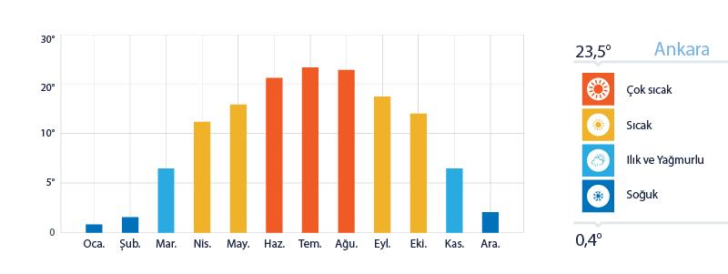 Ankara Yıllık Sıcaklık Ortalamaları