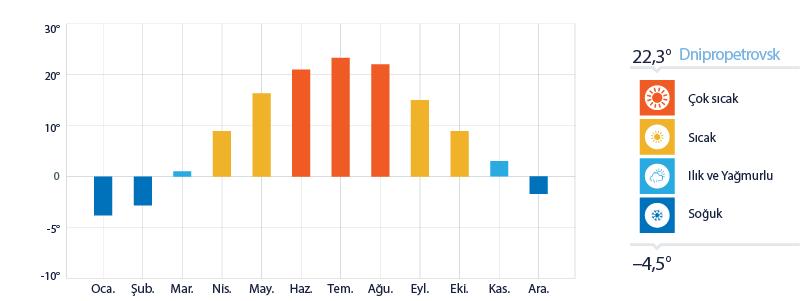 Dnipropetrovsk Yıllık Sıcaklık Ortalamaları