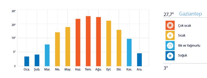 Gaziantep Yıllık Sıcaklık Ortalamaları