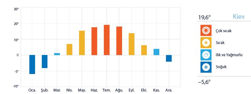 Kiev Yıllık Sıcaklık Ortalamaları