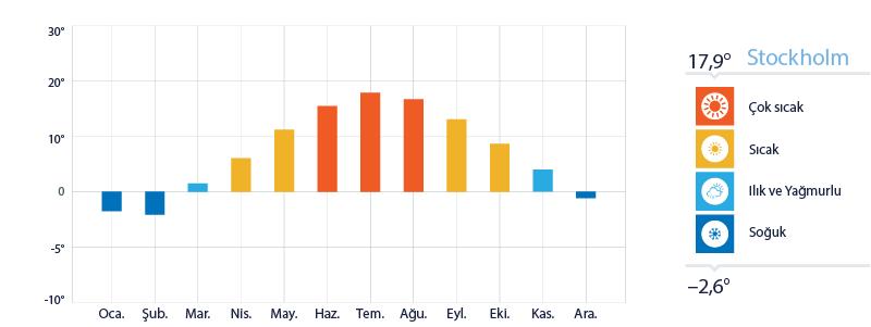 Stockholm Yıllık Sıcaklık Ortalamaları