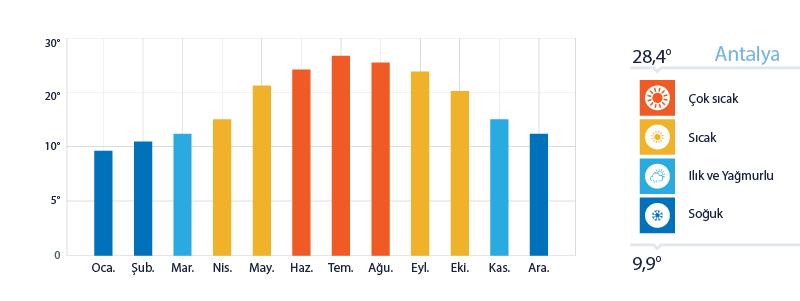 Antalya Yıllık Sıcaklık Ortalamaları