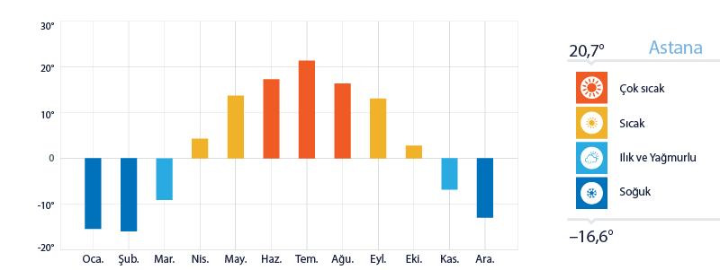 Astana Yıllık Sıcaklık Ortalamaları