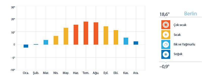 Berlin Yıllık Sıcaklık Ortalamaları