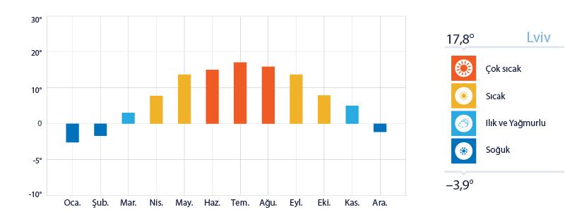 Lviv Yıllık Sıcaklık Ortalamaları