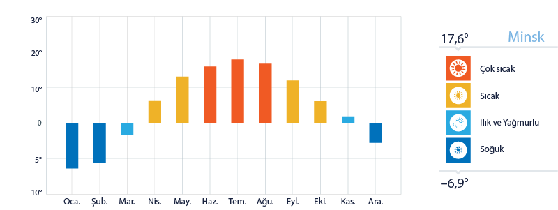 Minsk Yıllık Sıcaklık Ortalamaları