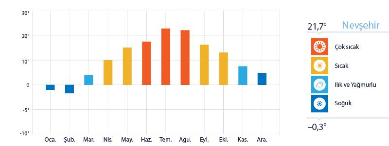 Nevşehir Yıllık Sıcaklık Ortalamaları