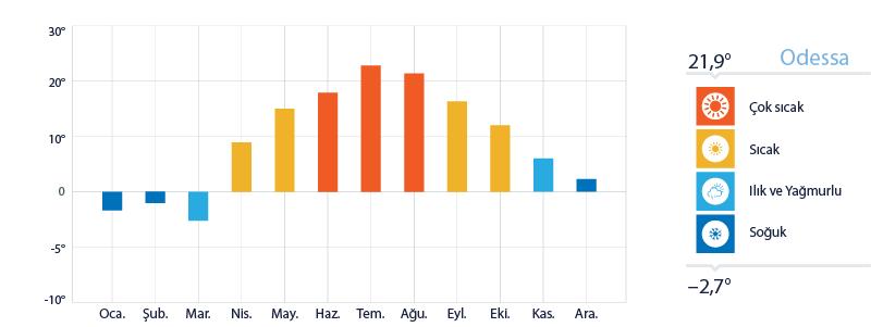 Odesa Yıllık Sıcaklık Ortalamaları