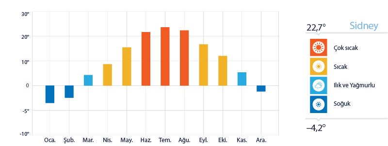 Sidney Yıllık Sıcaklık Ortalamaları