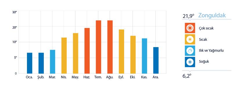 Zonguldak Yıllık Sıcaklık Ortalamaları